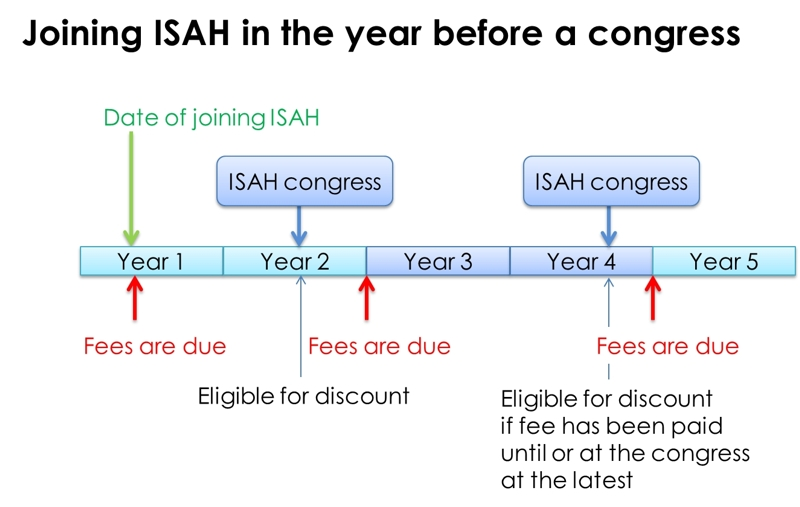 Joining ISAH in the year before a congress