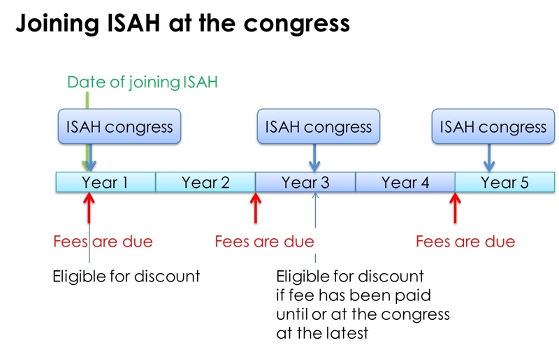 Joining ISAH at the congress