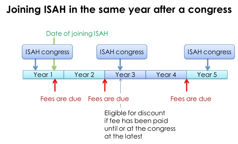 Joining ISAH in the same year after a congress